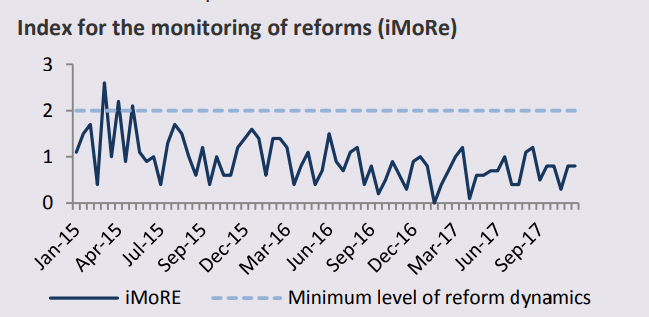 index for the monitoring of reforms in Ukraine (iMoRe)