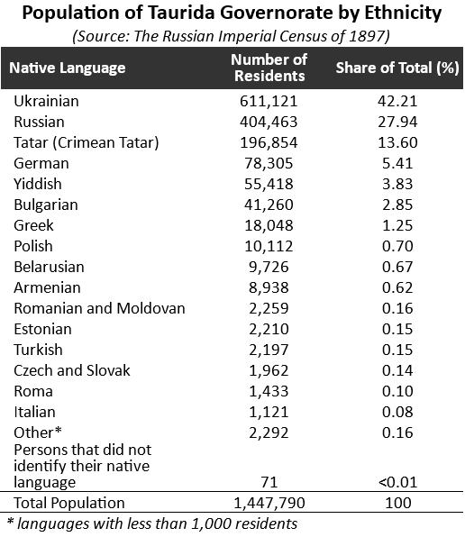 Taurida Governorate Population by Ethnicity in 1897 Russian Imperial Census