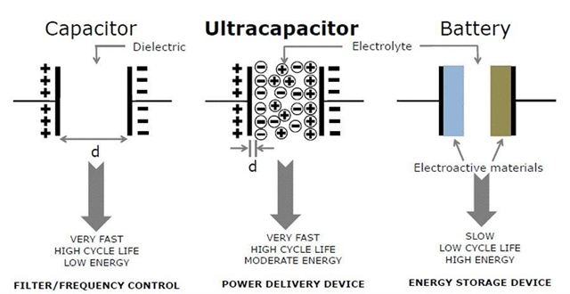Ukrainian company says it has developed world's best supercapacitors