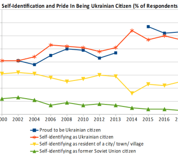Data: The Ukrainian Society Monitoring Study by the Institute of Sociology of the Ukrainian National Academy of Sciences