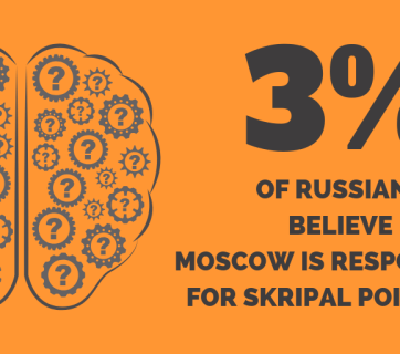Only 3% of Russians say they believe Moscow poisoned Skripal