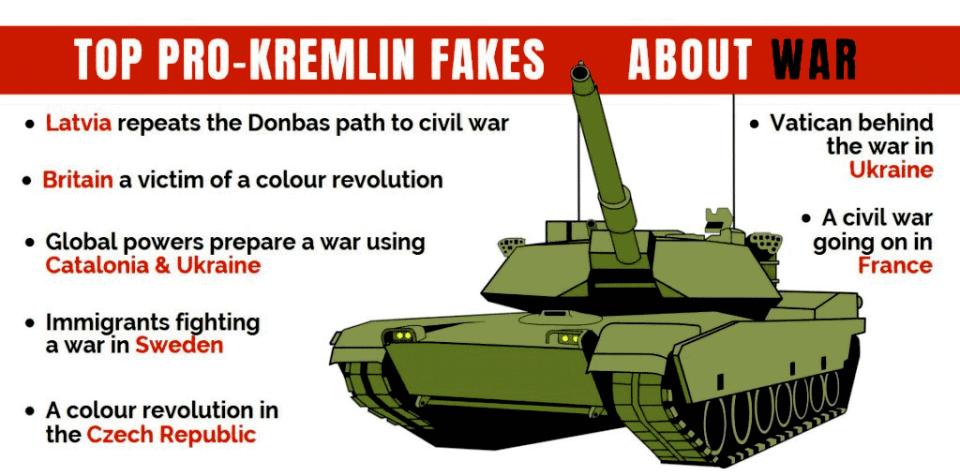 top pro-Kremlin fakes about war