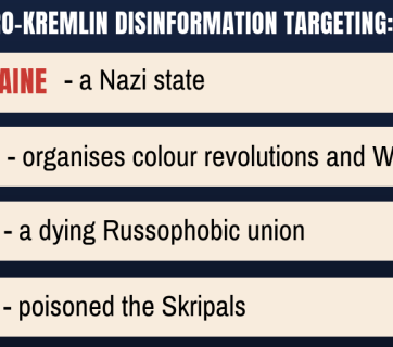 Year in review: 1001 pro-Kremlin disinformation messages, Ukraine as top target