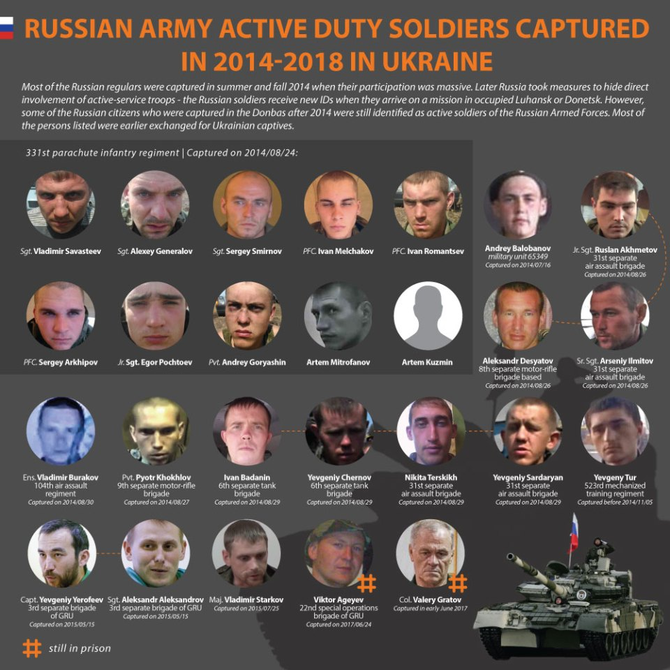Russian active duty soldiers captured in Ukraine in 2014-2017