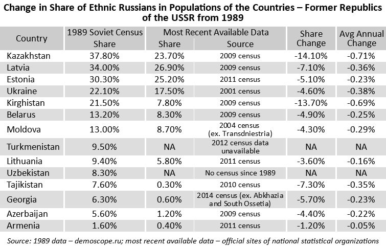 Change in share of ethnic Russians from 1989