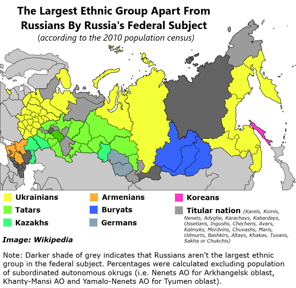 The largest ethnic group apart from Russians by federal subject (according to 2010 population census). Darker shade indicates that in federal subject Russians aren't the largest ethnic group. Percentages were calculated excluding population of subordinated autonomous okrugs (Nenets AO for Arkhangelsk oblast, Khanty-Mansi AO and Yamalo-Nenets AO for Tyumen oblast). Legend: yellow - Ukrainians, lawn green - Tatars, green - Kazakhs, orange - Armenians, blue - Buryats, gray-blue - Germans, pink - Koreans, grey - titular nation of the federal subject (i.e. Karels, Komis, Nenets, Adyghe, Karachays, Kabardays, Ossetians, Ingushs, Chechens, Avars, Kalmyks, Mordvins, Chuvashs, Maris, Udmurts, Bashkirs, Altays, Khakas, Tuvans, Sakha or Chukchis). Image: Wikipedia
