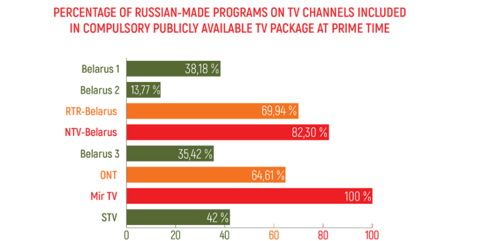 "Source: BAJ Report: ""Monitoring of pro-Russian Propaganda in Belarusian Media""."