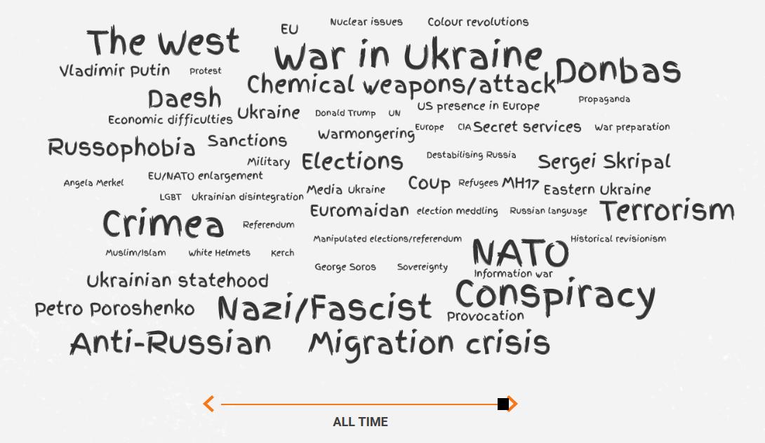 EU disinformation watchdog debunks over 6,000 cases of pro-Kremlin