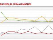 Crimean vote UNGA