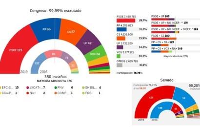 El PSOE gana las elecciones pero necesita llegar a acuerdos