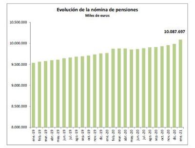 Evolución nómina pensiones