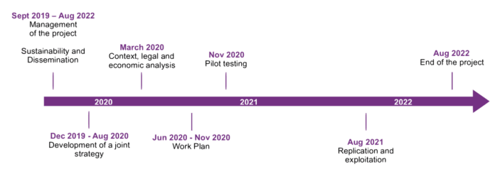 Timeline of the Campus Rup Project