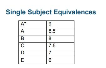 Single Subject A Level Equivalences