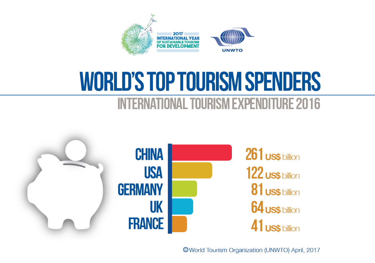 Tourist industry analysis - EuroPass