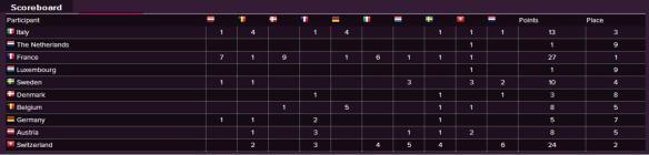 Scoreboard - Eurovision Song Contest 1958