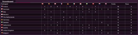 Scoreboard - Eurovision Song Contest 1959