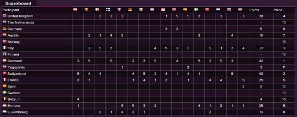 Scoreboard - Eurovision Song Contest 1963