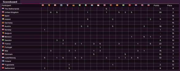 Scoreboard - Eurovision Song Contest 1965