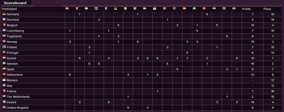 Scoreboard - Eurovision Song Contest 1966