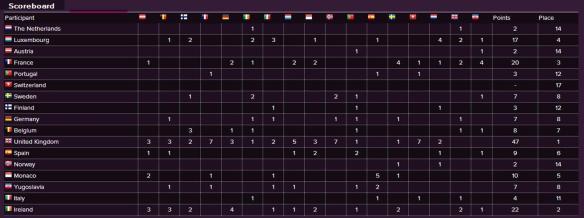 Scoreboard - Eurovision Song Contest 1967