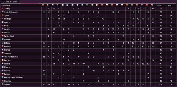 Scoreboard - Eurovision Song Contest 1996