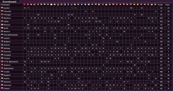 Scoreboard - Eurovision Song Contest 2005 Semi-Final