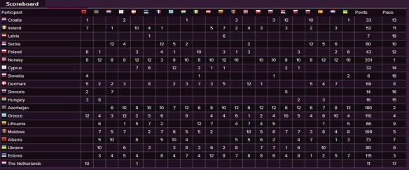 Scoreboard - Eurovision Song Contest 2009 Semi-Final (2)