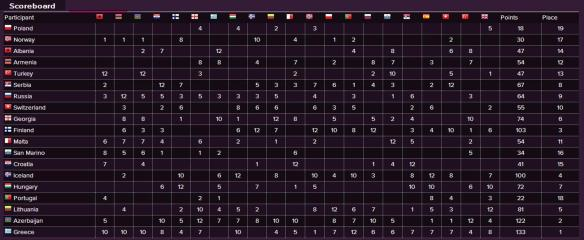 Scoreboard - Eurovision Song Contest 2011 Semi-Final (1)