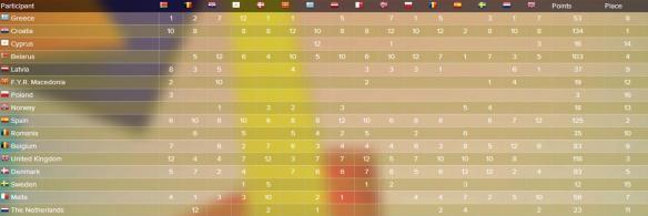 scoreboard JESC 2003