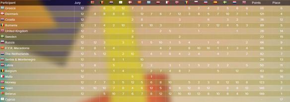 scoreboard JESC 2005