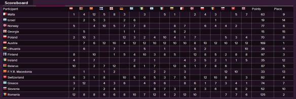 Scoreboard - Eurovision Song Contest 2014 Semi-Final (2)