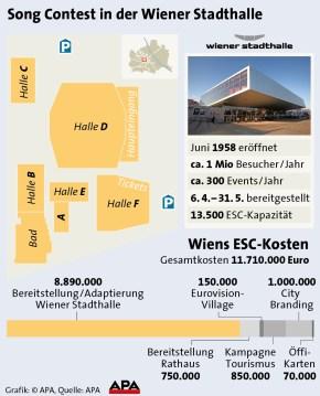 Song Contest in der Wiener Stadthalle