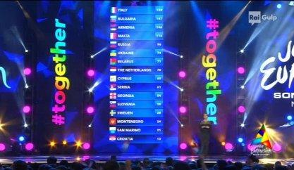 classifica-finale-junioreurovision