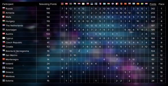 Semifinale 1 voting 2016