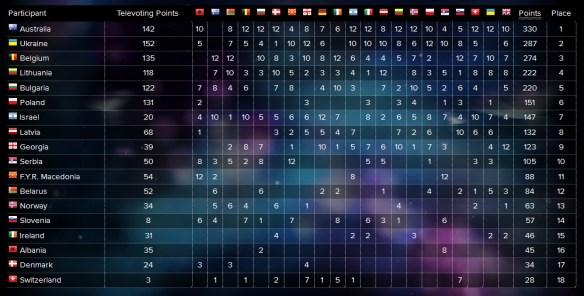 Semifinale 2 voting 2016