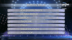 TELEVOTING RESULTS2