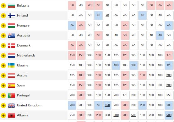Eurovision-2018-Odds-12-May-2