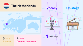 Infographic The Netherlands 2019