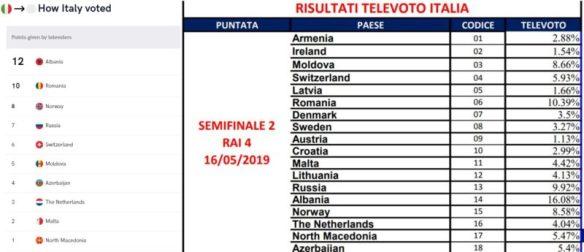Italy-Televote-Eurovision-2019-Semi-Final-Two-EBU-vs-RAI-800x345.jpg
