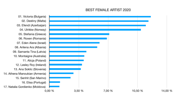 best-female-artist-2020-1024x562