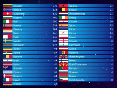 Classifica-Ogae-Poll-2020