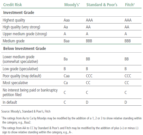 Repayments are rated below investment grade see chart these issuers must therefore pay higher coupons to attract investors buy their bonds also understanding high yield pimco rh europe