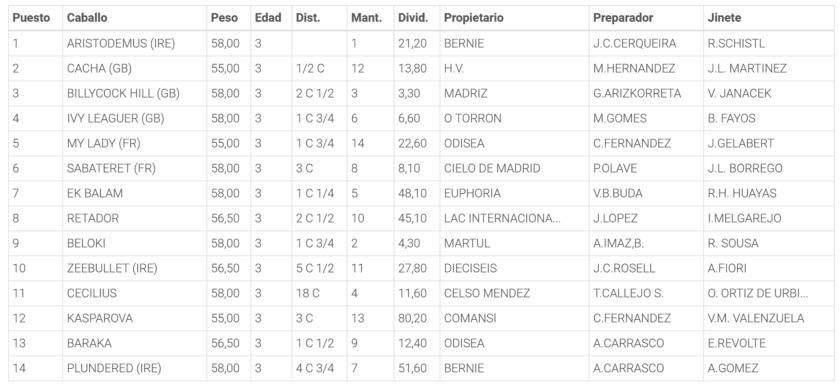 Resultados de la Carrera 1. Hipódromo de la Zarzuela
