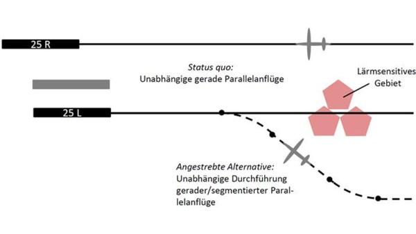 Prinzipskizze segmentierter Anflug (© DLR)