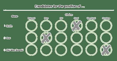 Majority judgment voting card