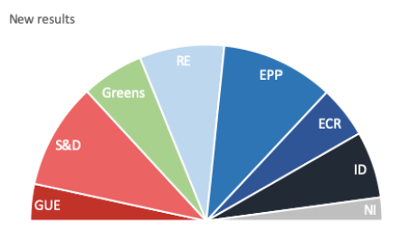 2019 EP Results with Improved Bundestag Model