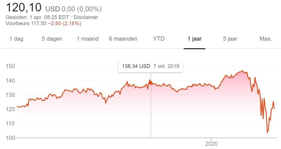 3 stock picks for April 2020 - PepsiCo price chart