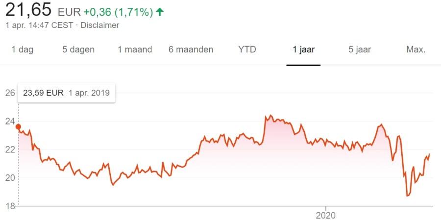 3 stock picks for April 2020 - Ahold Delhaize price chart