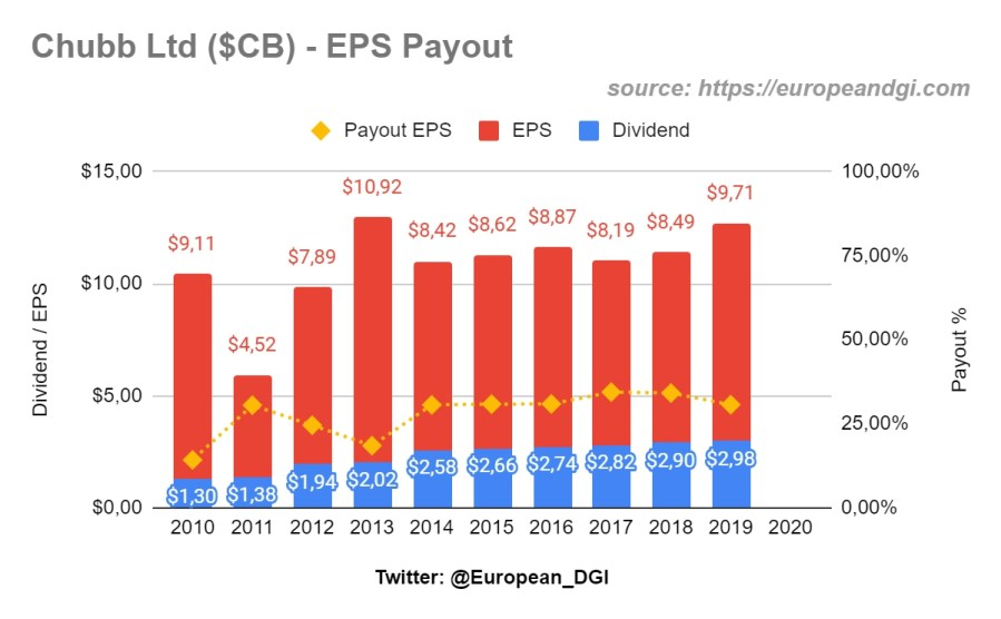 Chubb 10 years EPS payout ratio
