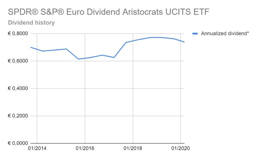 Dividends Aristocrats ETF - SPDR® S&P Euro Dividend Aristocrats UCITS ETF (EUR) - Dividend History